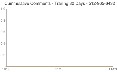Cummulative Comments 512-965-6432