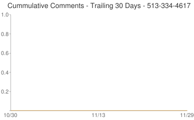 Cummulative Comments 513-334-4617