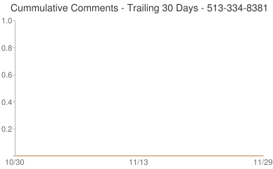 Cummulative Comments 513-334-8381
