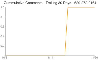 Cummulative Comments 620-272-0164