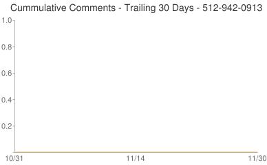 Cummulative Comments 512-942-0913