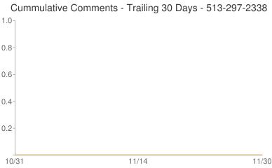 Cummulative Comments 513-297-2338