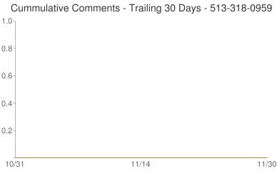 Cummulative Comments 513-318-0959