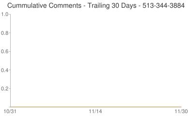 Cummulative Comments 513-344-3884