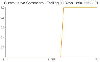 Cummulative Comments 850-655-3231
