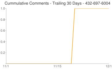Cummulative Comments 432-697-6004