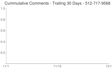 Cummulative Comments 512-717-9568