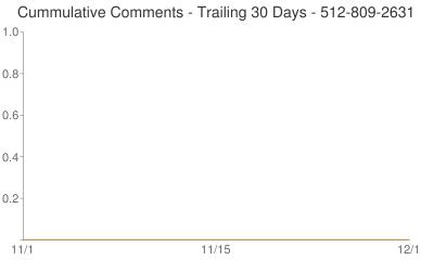 Cummulative Comments 512-809-2631