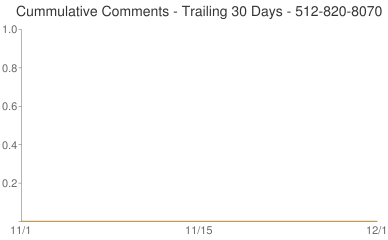 Cummulative Comments 512-820-8070