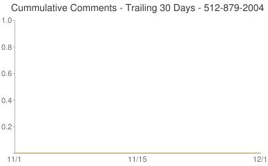 Cummulative Comments 512-879-2004