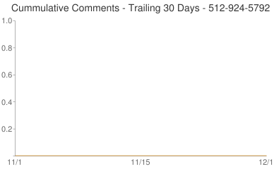 Cummulative Comments 512-924-5792