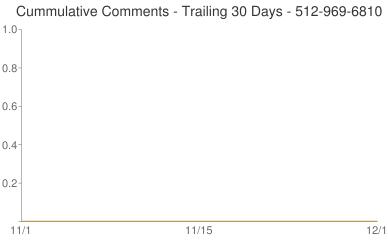 Cummulative Comments 512-969-6810