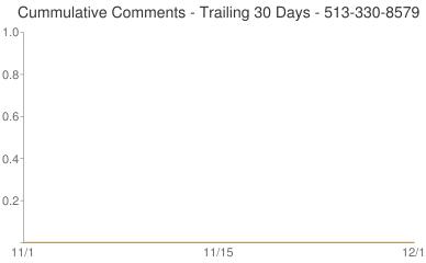 Cummulative Comments 513-330-8579