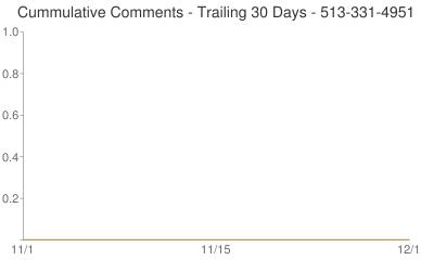 Cummulative Comments 513-331-4951