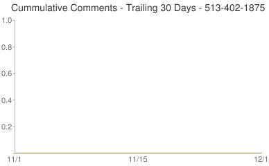 Cummulative Comments 513-402-1875