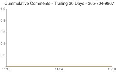 Cummulative Comments 305-704-9967