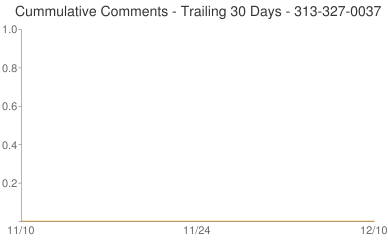 Cummulative Comments 313-327-0037
