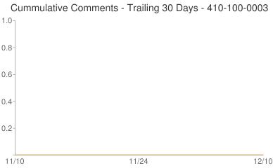 Cummulative Comments 410-100-0003