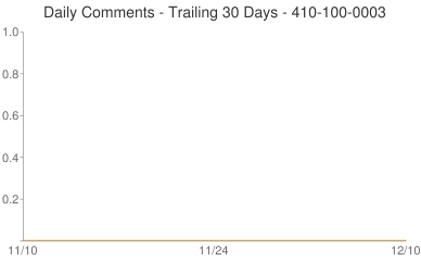 Daily Comments 410-100-0003