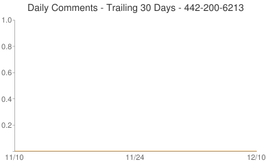 Daily Comments 442-200-6213