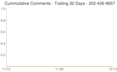 Cummulative Comments 202-436-9657