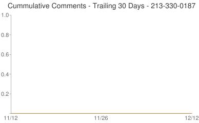 Cummulative Comments 213-330-0187