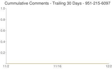 Cummulative Comments 951-215-6097
