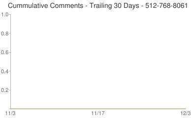 Cummulative Comments 512-768-8061
