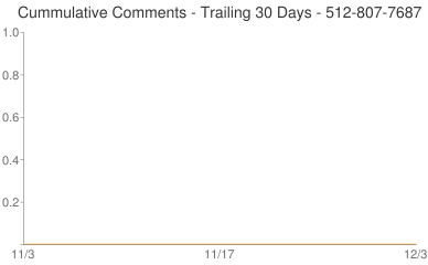 Cummulative Comments 512-807-7687