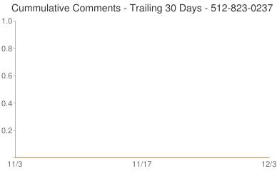 Cummulative Comments 512-823-0237