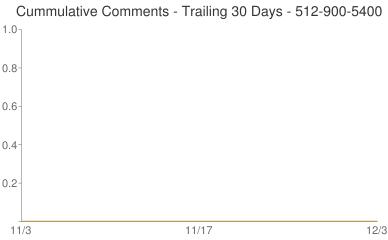Cummulative Comments 512-900-5400
