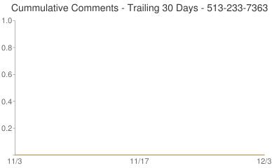 Cummulative Comments 513-233-7363