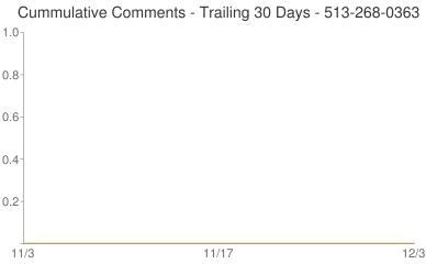 Cummulative Comments 513-268-0363