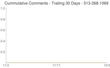 Cummulative Comments 513-268-1069