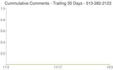 Cummulative Comments 513-282-2123