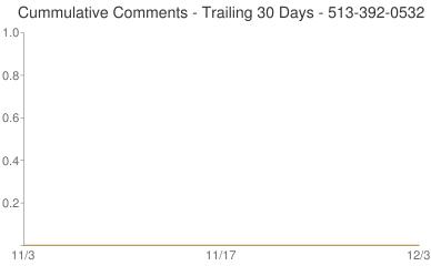 Cummulative Comments 513-392-0532