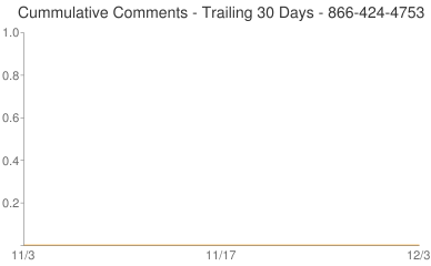 Cummulative Comments 866-424-4753