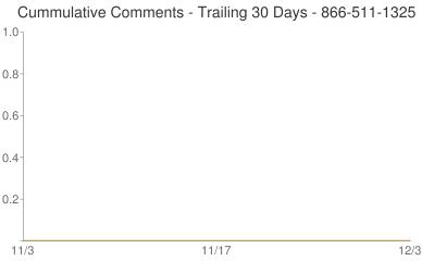 Cummulative Comments 866-511-1325