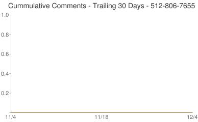Cummulative Comments 512-806-7655