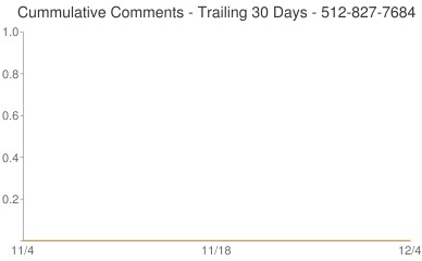 Cummulative Comments 512-827-7684