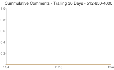 Cummulative Comments 512-850-4000