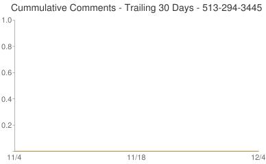 Cummulative Comments 513-294-3445