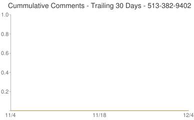 Cummulative Comments 513-382-9402
