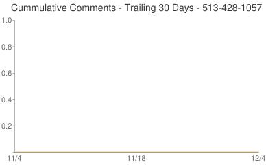 Cummulative Comments 513-428-1057