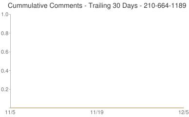 Cummulative Comments 210-664-1189