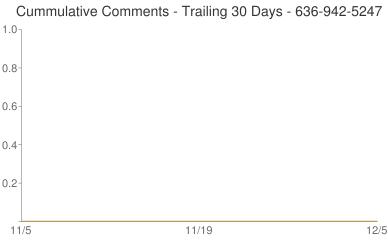 Cummulative Comments 636-942-5247