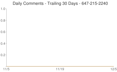 Daily Comments 647-215-2240