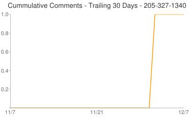 Cummulative Comments 205-327-1340