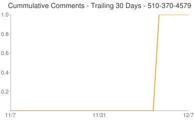 Cummulative Comments 510-370-4579