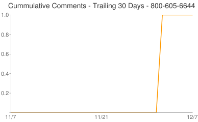 Cummulative Comments 800-605-6644